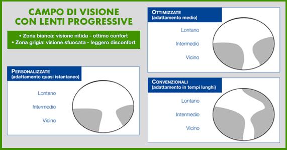 1594872aa52f6 Lenti progressive indoor  il futuro è più vicino - Marziali e Farneti -  Negozi Ottica Bergamo